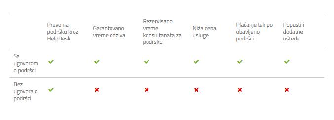 table_prednosti ugovora o podršci